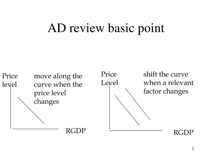 Ad review basic point