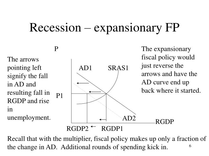 Recession – expansionary FP