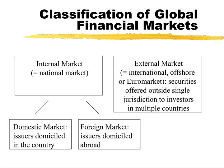 Classification of Global Financial Markets
