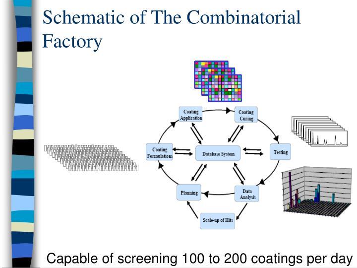 Schematic of The Combinatorial Factory