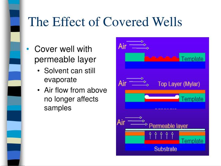 The Effect of Covered Wells