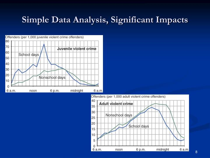 Simple Data Analysis, Significant Impacts