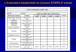 l valuation basket ball en licence staps 2 e ann e