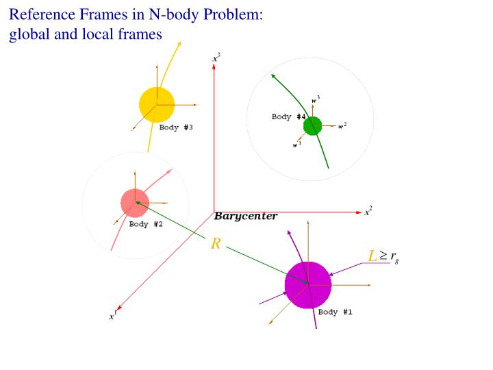 Reference Frames in N-body Problem: