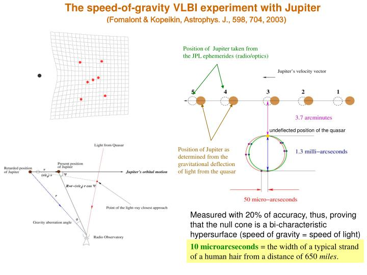 The speed-of-gravity VLBI experiment with Jupiter