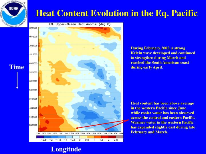 Heat Content Evolution