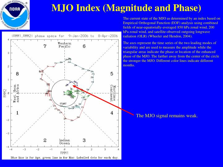 MJO Index (Magnitude and Phase)