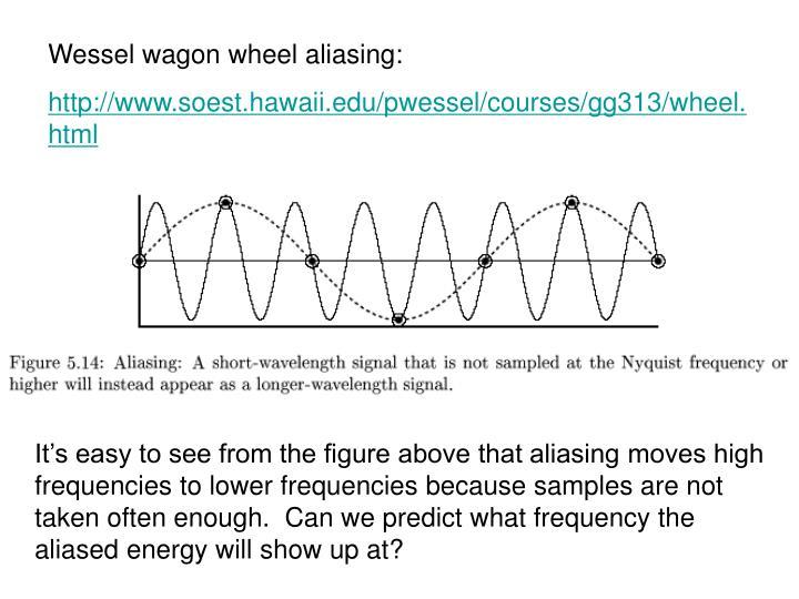 Wessel wagon wheel aliasing: