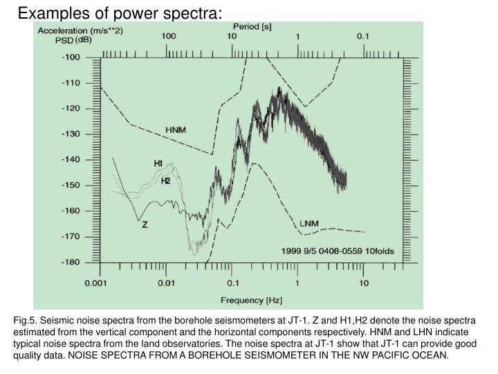 Examples of power spectra: