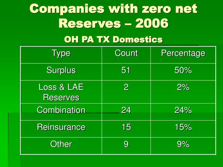 Companies with zero net Reserves – 2006