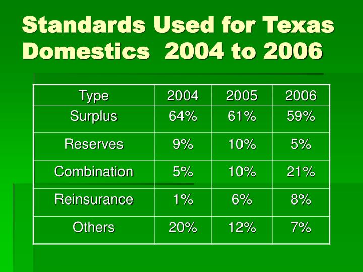Standards Used for Texas Domestics  2004 to 2006