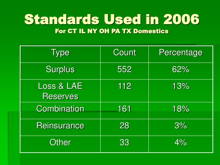 Standards Used in 2006