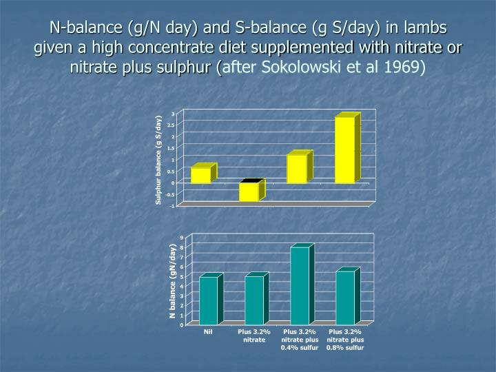N-balance (g/N day) and S-balance (g S/day) in lambs given a high concentrate diet supplemented with nitrate or nitrate plus sulphur (