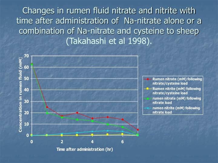 Changes in rumen fluid nitrate and nitrite with time after administration of  Na-nitrate alone or a combination of Na-nitrate and cysteine to sheep