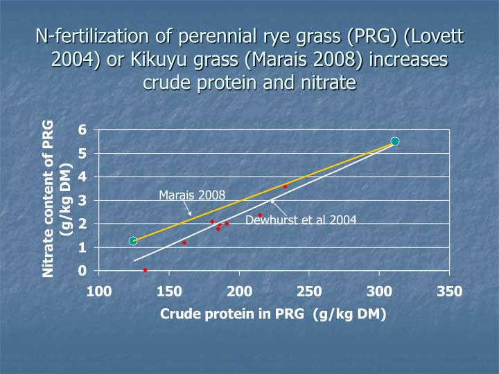 N-fertilization of perennial rye grass (PRG) (Lovett 2004) or Kikuyu grass (Marais 2008) increases  crude protein and nitrate