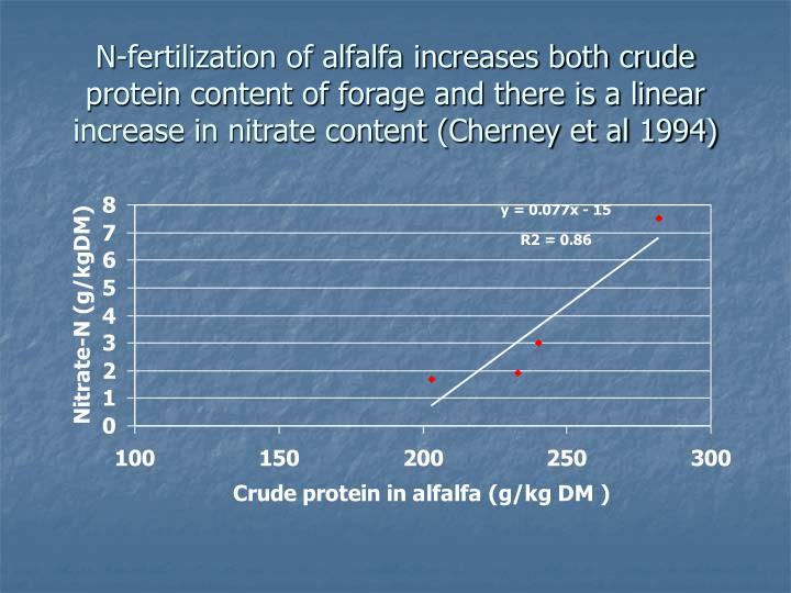 N-fertilization of alfalfa increases both crude protein content of forage and there is a linear increase in nitrate content (Cherney et al 1994)