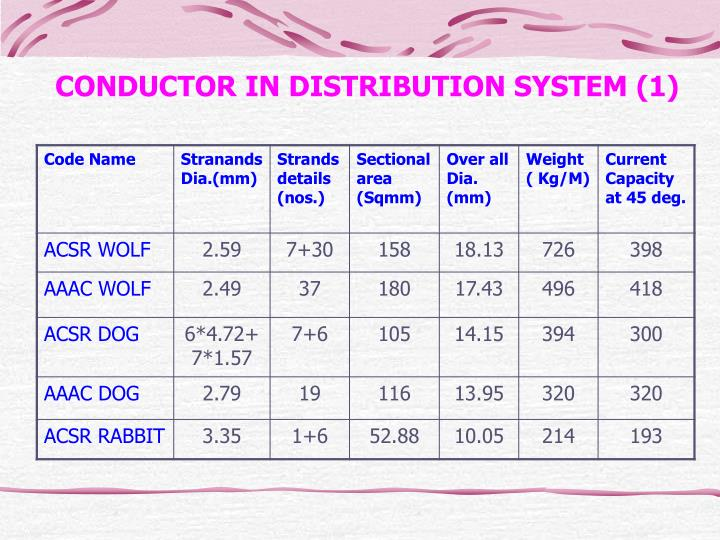 CONDUCTOR IN DISTRIBUTION SYSTEM (1)