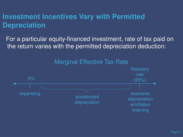 Investment Incentives Vary with Permitted Depreciation