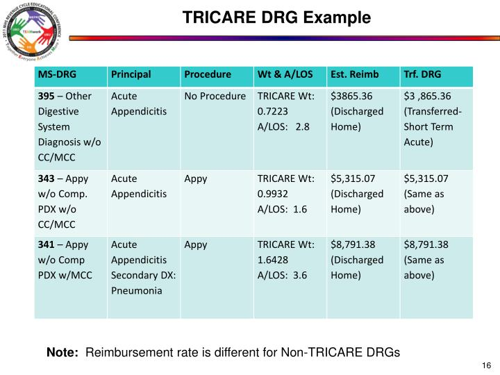 TRICARE DRG Example