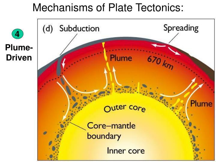 Mechanisms of Plate Tectonics: