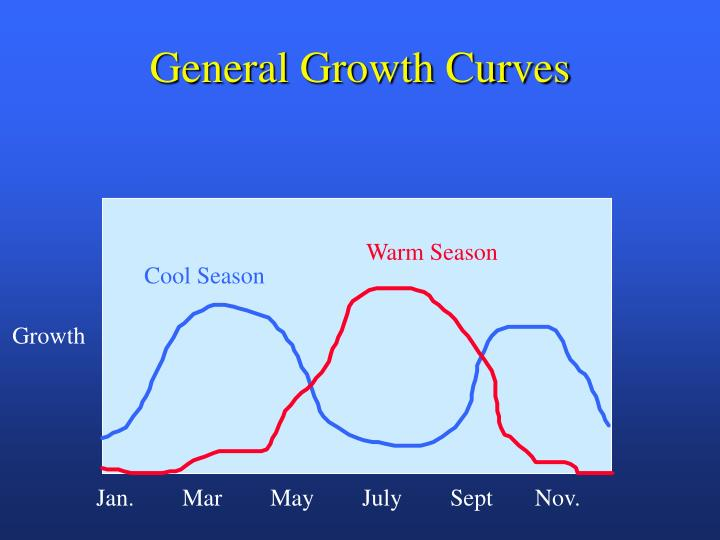General Growth Curves