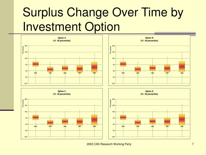Surplus Change Over Time by Investment Option