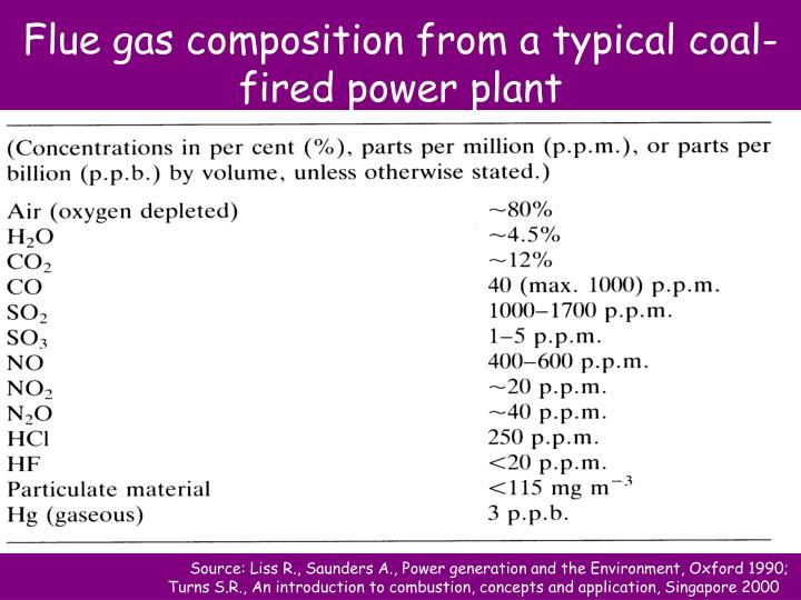 Flue gas composition from a typical coal-fired power plant