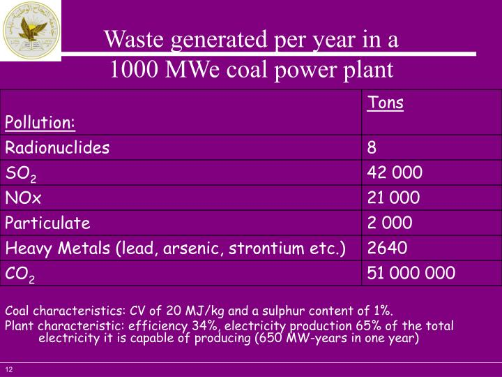 Waste generated per year in a
