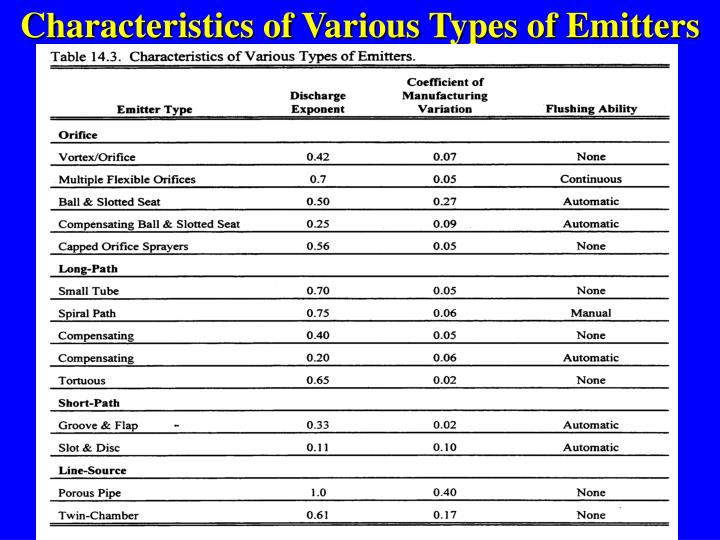 Characteristics of Various Types of Emitters