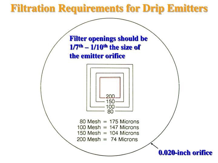 Filtration Requirements for Drip Emitters