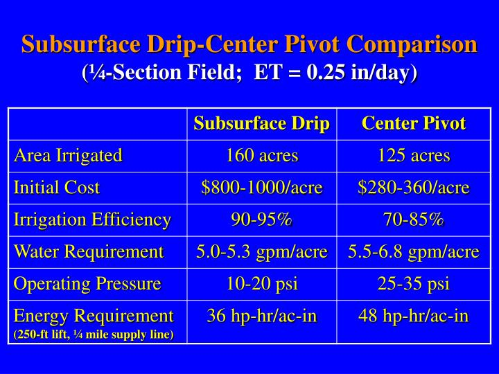 Subsurface Drip-Center Pivot Comparison