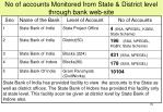 no of accounts monitored from state district level through bank web site