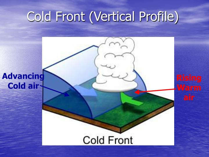 Cold Front (Vertical Profile)