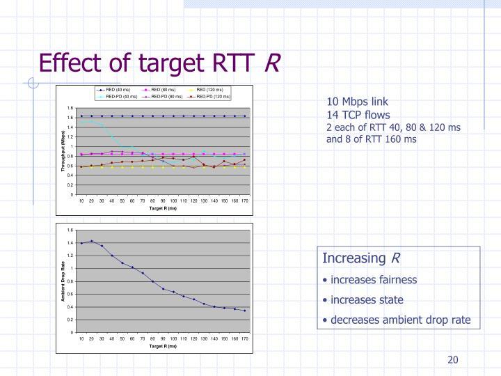 Effect of target RTT