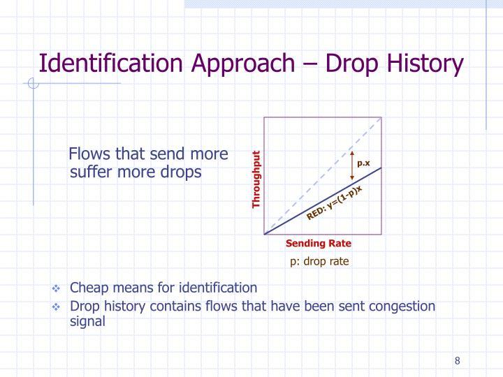 Identification Approach – Drop History