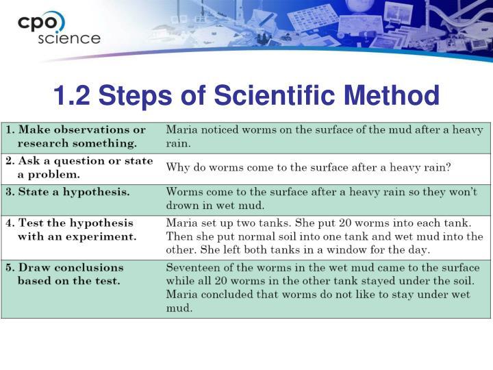 1.2 Steps of Scientific Method