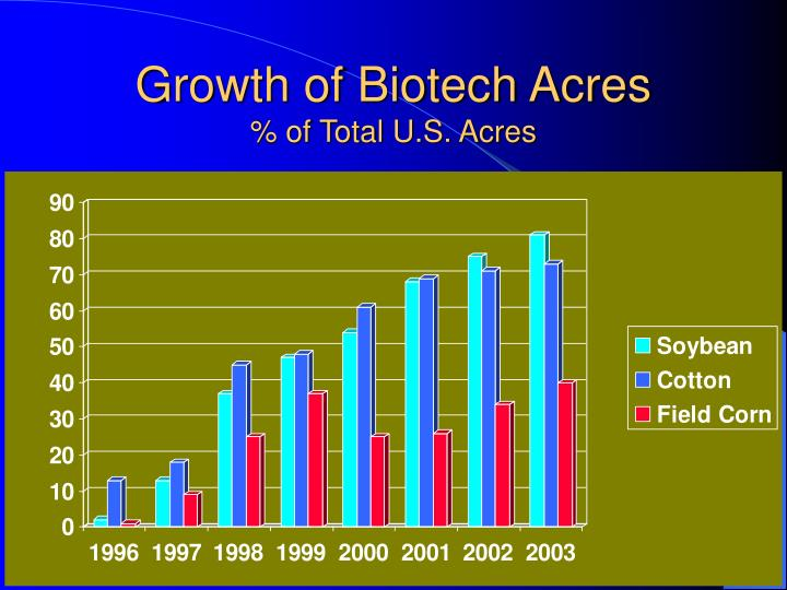 Growth of Biotech Acres