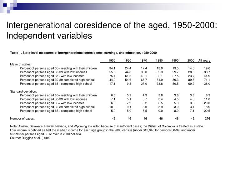 Intergenerational coresidence of the aged, 1950-2000: Independent variables