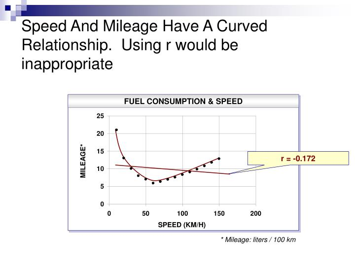Speed And Mileage Have A Curved Relationship.  Using r would be inappropriate