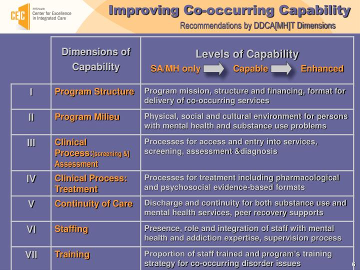 Improving Co-occurring Capability