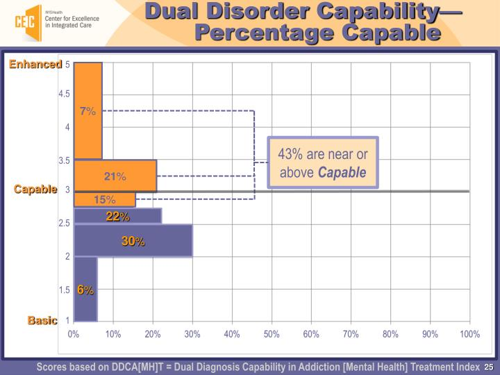 Dual Disorder Capability— Percentage Capable