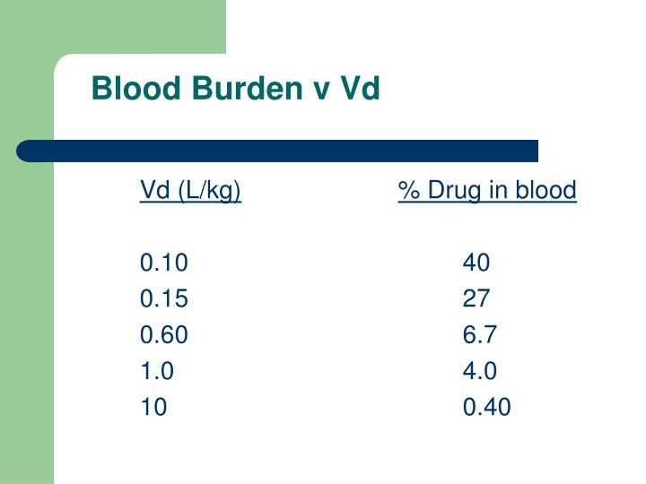 Blood Burden v Vd
