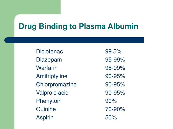 Drug Binding to Plasma Albumin
