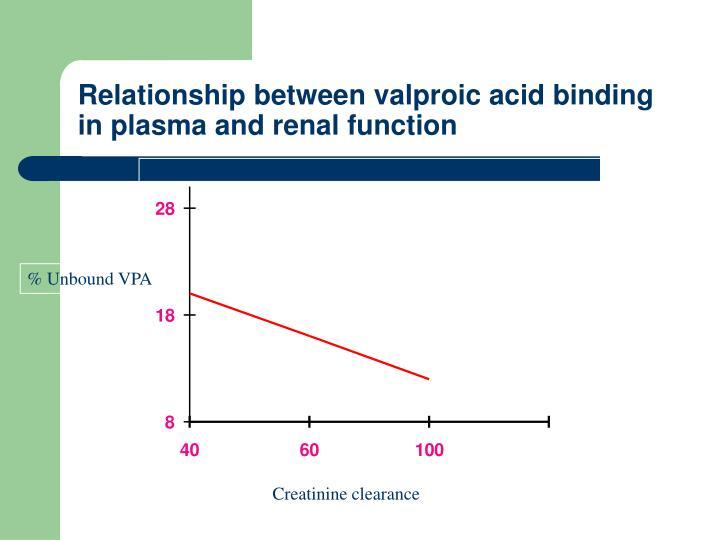 Relationship between valproic acid binding in plasma and renal function
