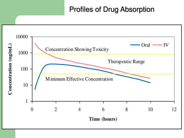 Profiles of Drug Absorption