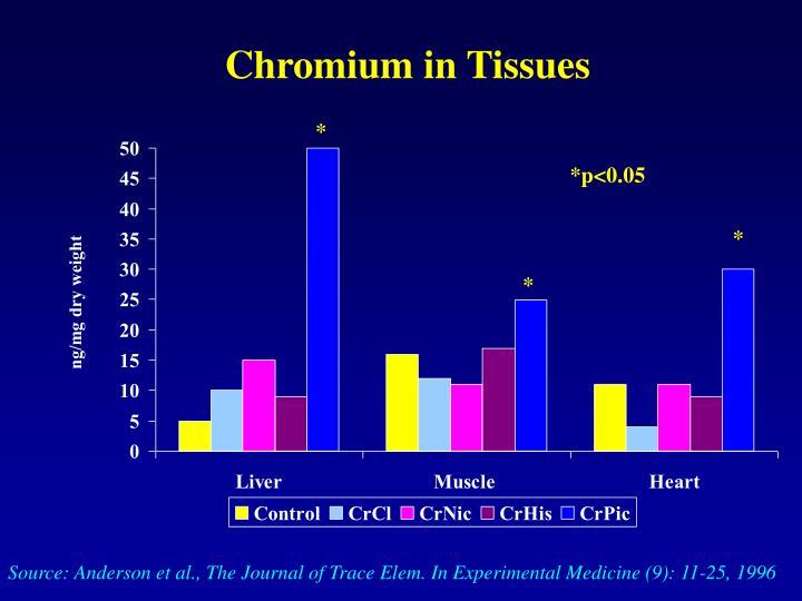 Chromium in Tissues