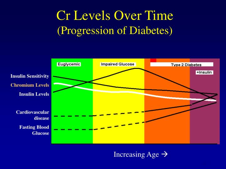Cr Levels Over Time
