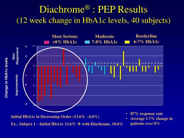 Diachrome