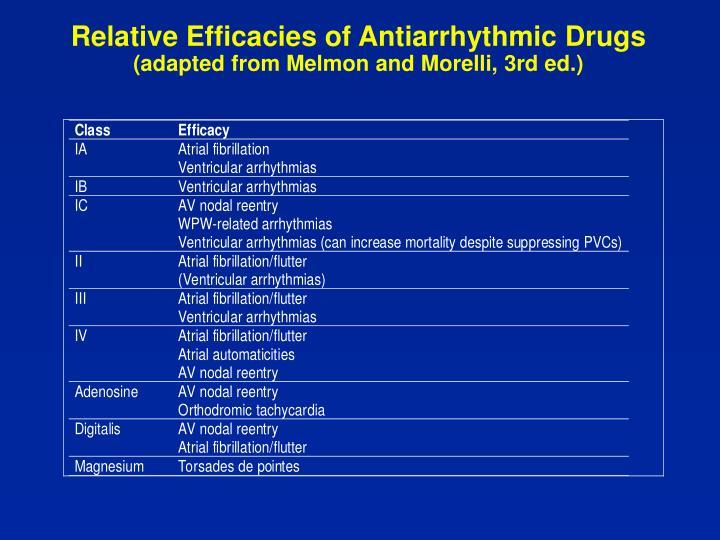 Relative Efficacies of Antiarrhythmic Drugs