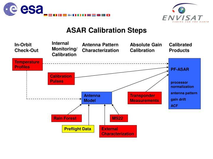 Asar calibration steps